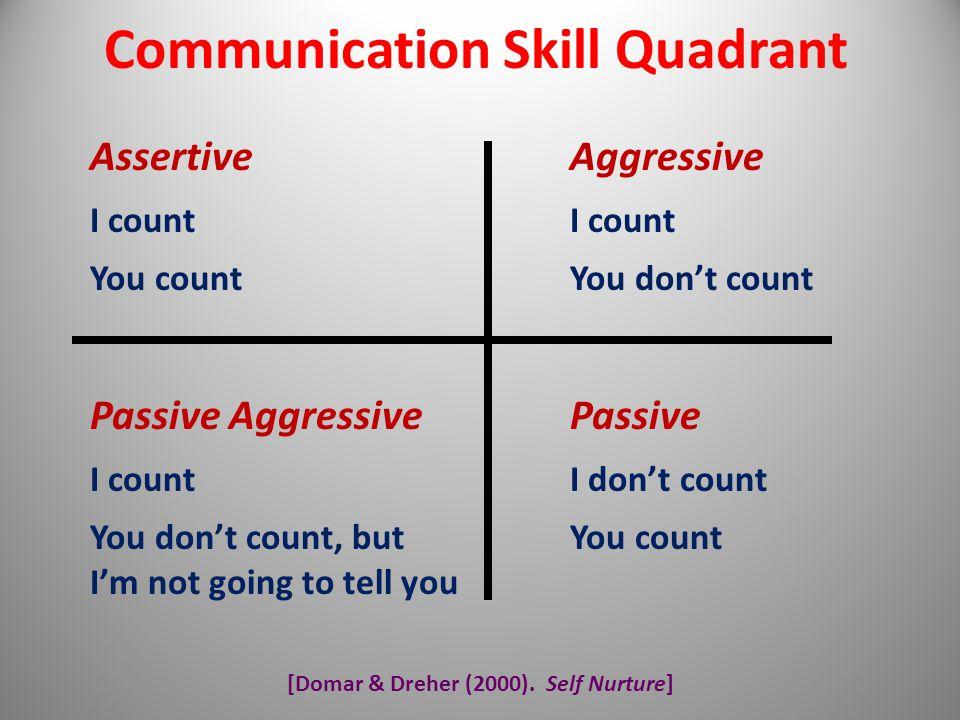 Communication Skill Quadrant [Domar & Dreher (2000). Self Nurture]